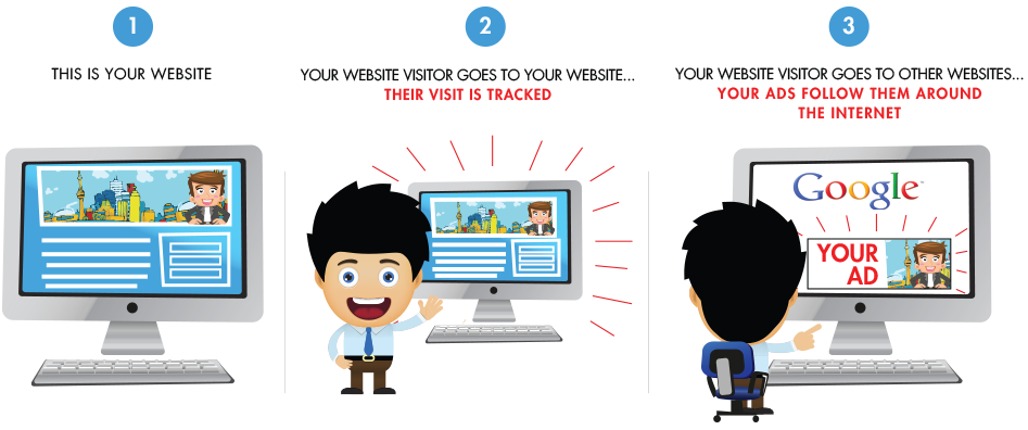 retargeting for real estate agents