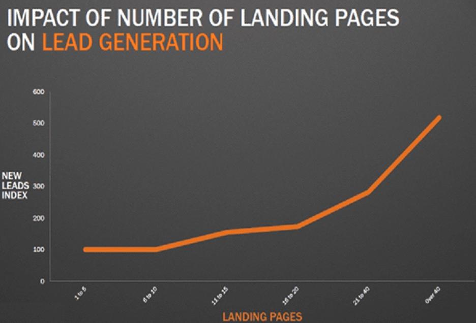 landing pages real estate website builder